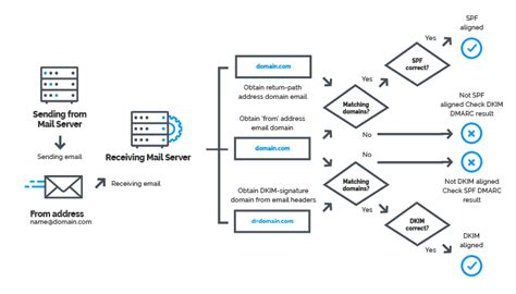 The Art of Email Spoofing Protection | Pure Hacking