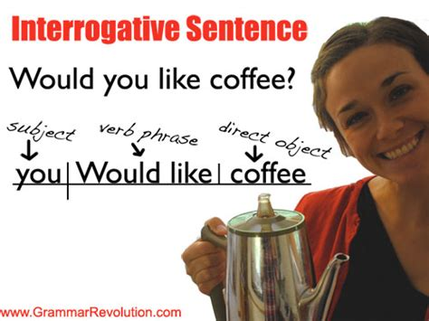 The Interrogative Sentence