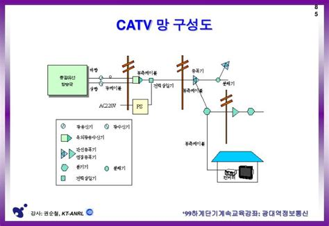PPT - HFC/Cable Modem PowerPoint Presentation - ID:4528427