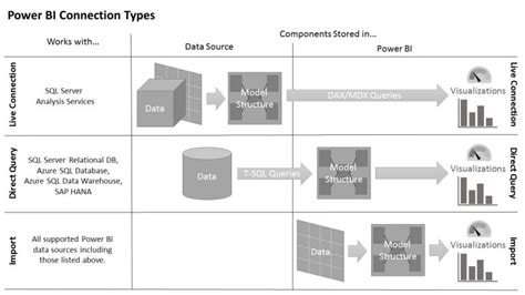 Power BI Connection Types - Superior Consulting Services