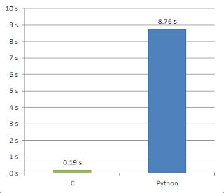Dutch national flag problem - performance in Python and C