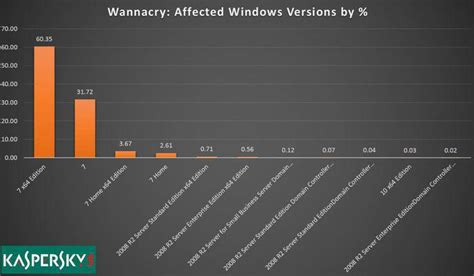 Windows 7 responsable de la propagation de Wannacry