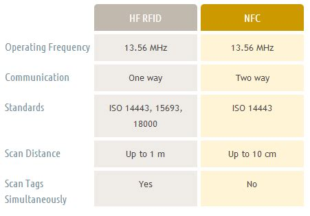 The Difference Between NFC and RFID - latest china